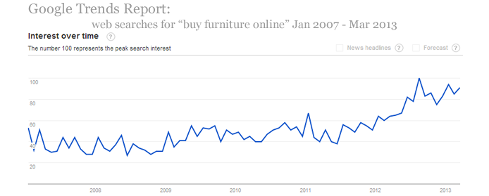 People Buying More Furniture Online